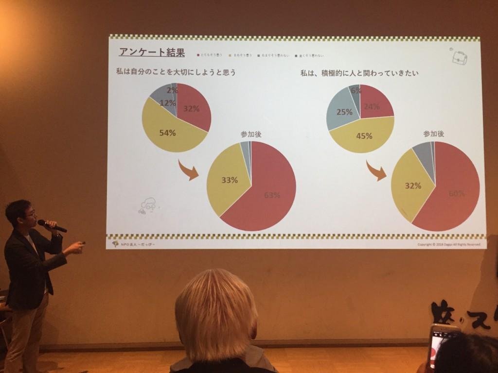 NPO法人だっぴ_5周年記念チャリティパーティ3